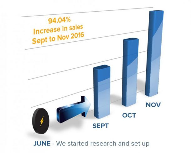 Our strategic marketing has increased our clients sales by 94%
